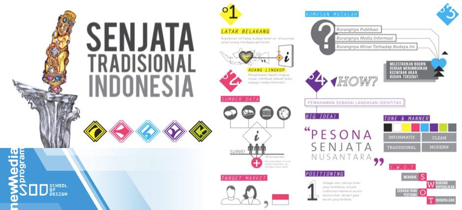 Perancangan KomVis Identitas: Museum Prangko Indonesia