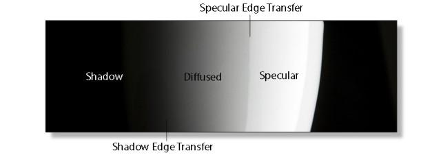 shadow edge transfer