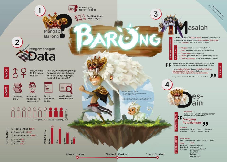 barong infor4